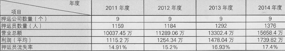 表1:东莞市武装守护押运企业情况调查表